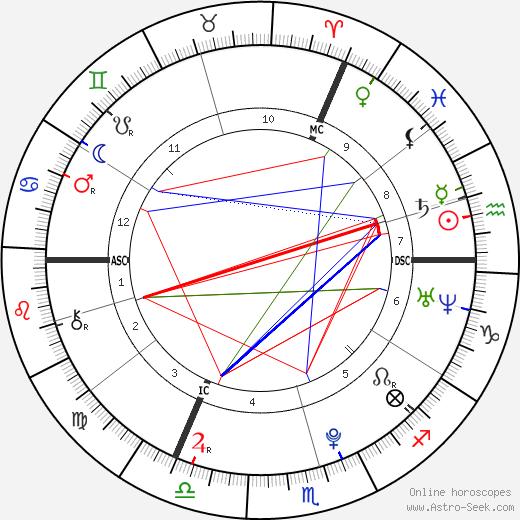 Asifa Zardari birth chart, Asifa Zardari astro natal horoscope, astrology