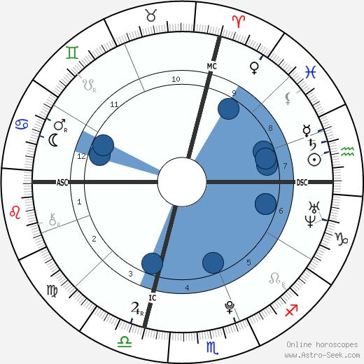 Daniel Banks wikipedia, horoscope, astrology, instagram