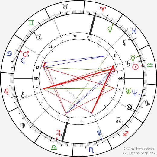 Daniel Banks birth chart, Daniel Banks astro natal horoscope, astrology