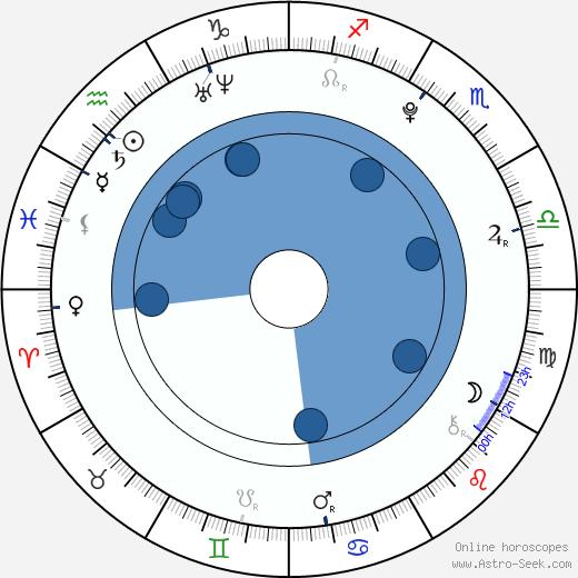 David Dorfman wikipedia, horoscope, astrology, instagram