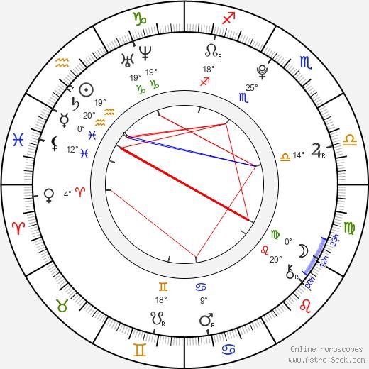 David Dorfman birth chart, biography, wikipedia 2019, 2020
