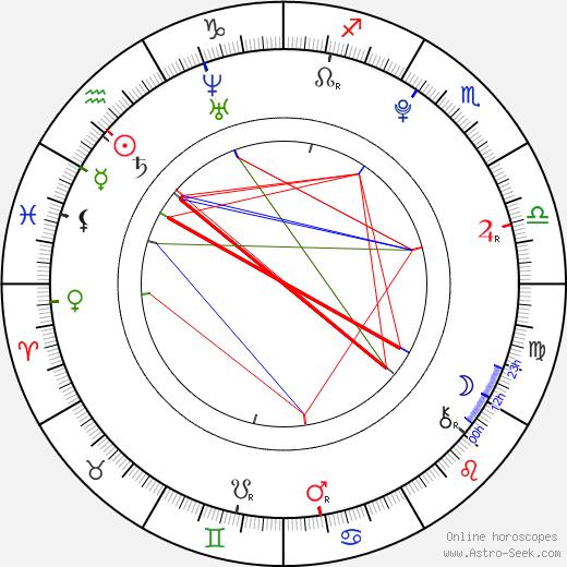 David Dorfman birth chart, David Dorfman astro natal horoscope, astrology