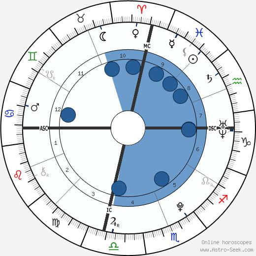 Deni Montana Harrelson wikipedia, horoscope, astrology, instagram