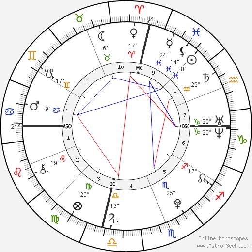 Deni Montana Harrelson birth chart, biography, wikipedia 2019, 2020