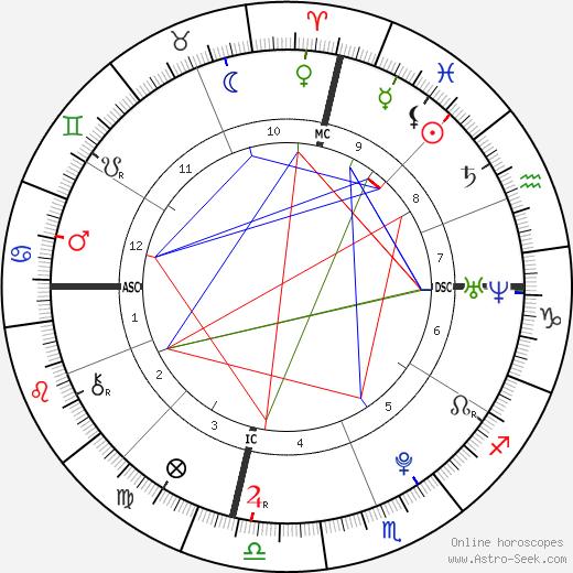Deni Montana Harrelson birth chart, Deni Montana Harrelson astro natal horoscope, astrology