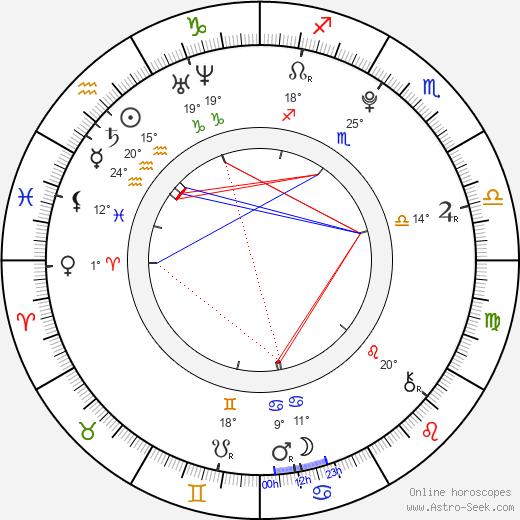 Ed Sanders birth chart, biography, wikipedia 2020, 2021