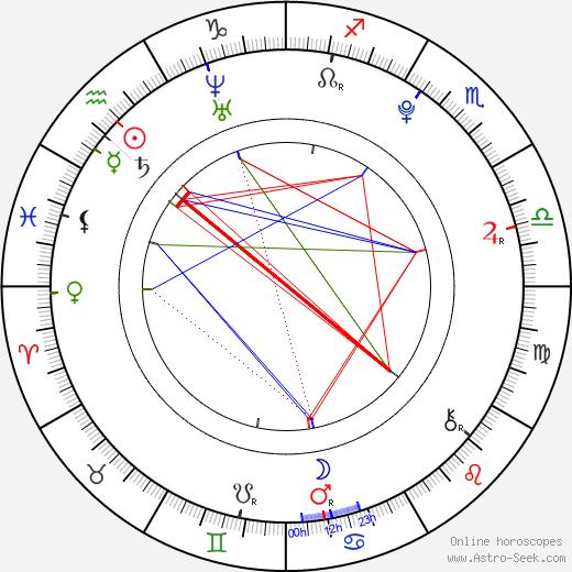 Ed Sanders birth chart, Ed Sanders astro natal horoscope, astrology