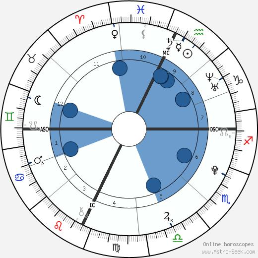 Gabe Goodman wikipedia, horoscope, astrology, instagram