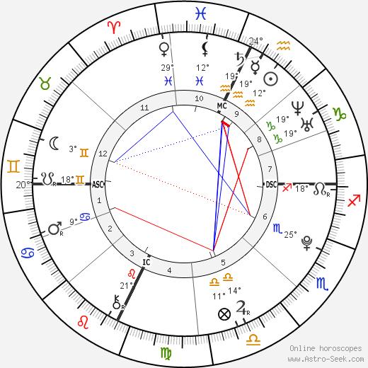 Gabe Goodman birth chart, biography, wikipedia 2019, 2020