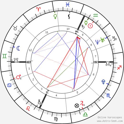 Gabe Goodman birth chart, Gabe Goodman astro natal horoscope, astrology