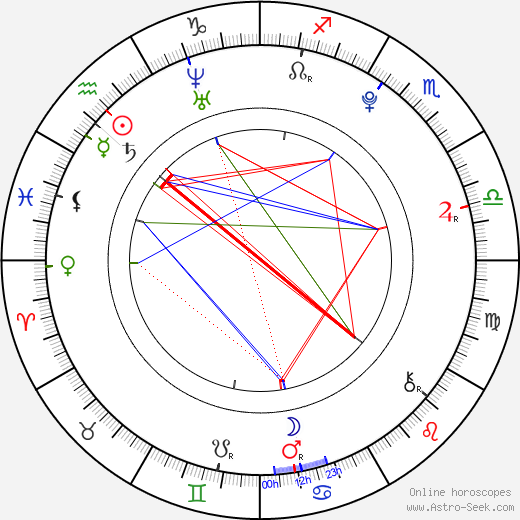 Изольда Дюшаук Isolda Dychauk день рождения гороскоп, Isolda Dychauk Натальная карта онлайн