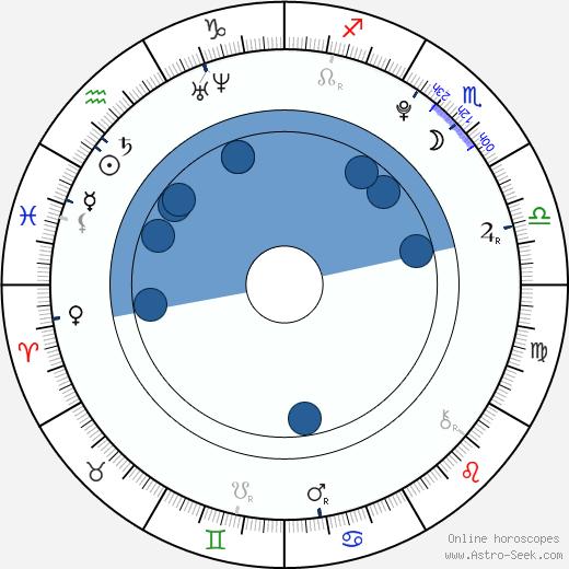 Jennifer Stone wikipedia, horoscope, astrology, instagram