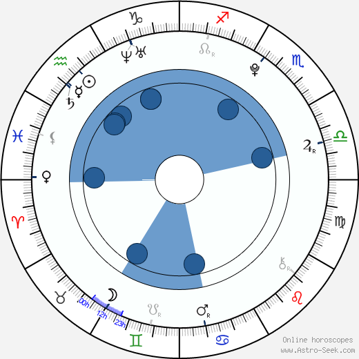 Karel Jeniš wikipedia, horoscope, astrology, instagram
