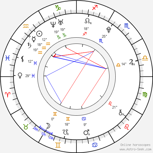 Karel Jeniš birth chart, biography, wikipedia 2019, 2020