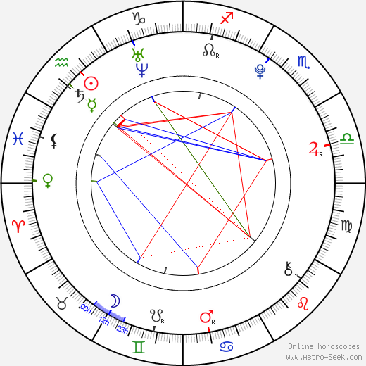Karel Jeniš birth chart, Karel Jeniš astro natal horoscope, astrology
