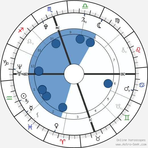 Kenya Jones wikipedia, horoscope, astrology, instagram