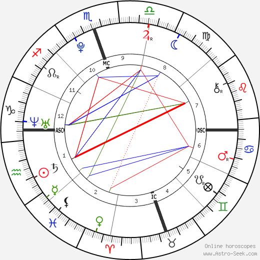 Kenya Jones birth chart, Kenya Jones astro natal horoscope, astrology