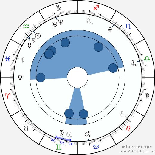 Kiki Kannibal wikipedia, horoscope, astrology, instagram