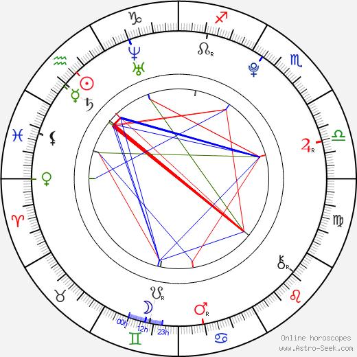 Kiki Kannibal день рождения гороскоп, Kiki Kannibal Натальная карта онлайн