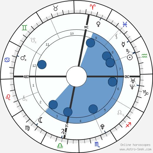 Michael Steiger wikipedia, horoscope, astrology, instagram