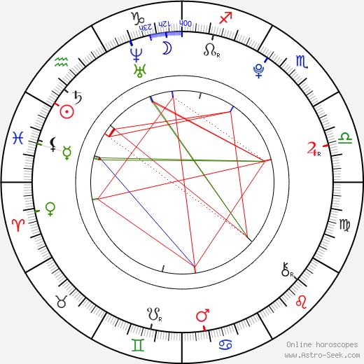 Mike Weinberg birth chart, Mike Weinberg astro natal horoscope, astrology