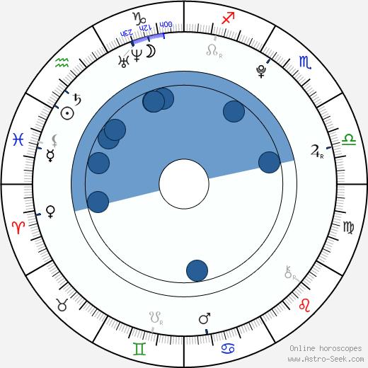 Ornella Štiková wikipedia, horoscope, astrology, instagram