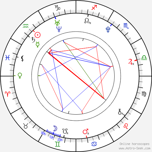 Pyo Jihoon birth chart, Pyo Jihoon astro natal horoscope, astrology