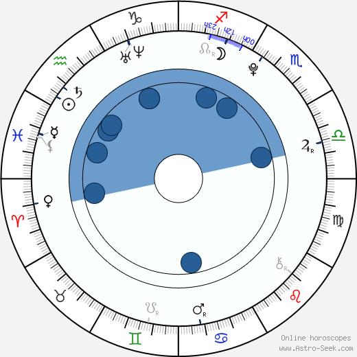 Shane Harper wikipedia, horoscope, astrology, instagram
