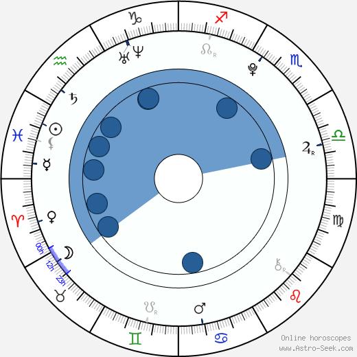 Taylor Dooley wikipedia, horoscope, astrology, instagram