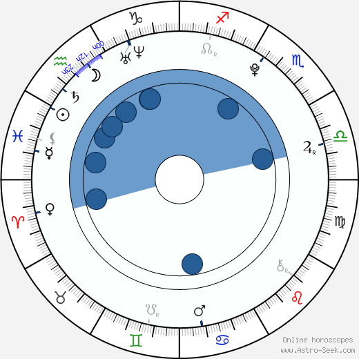Tereza Blažková wikipedia, horoscope, astrology, instagram