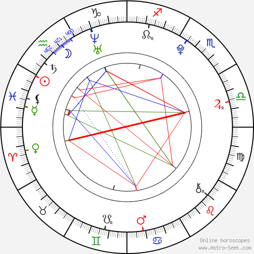 Tereza Blažková birth chart, Tereza Blažková astro natal horoscope, astrology