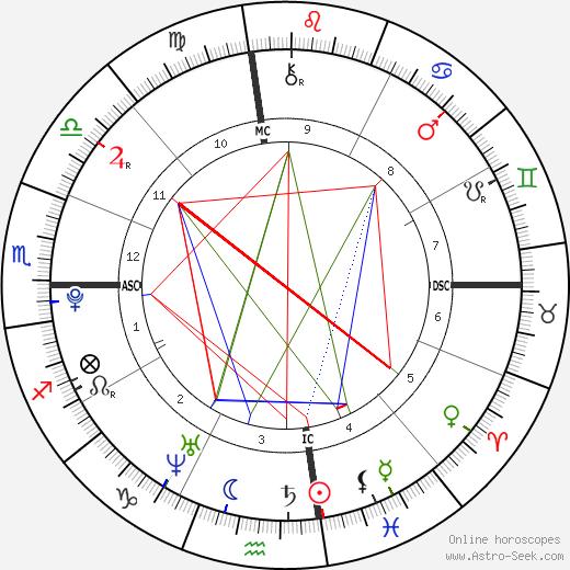 Виктория Джастис Victoria Justice день рождения гороскоп, Victoria Justice Натальная карта онлайн
