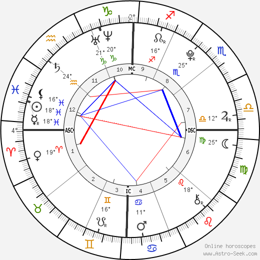 Agust D birth chart, biography, wikipedia 2019, 2020