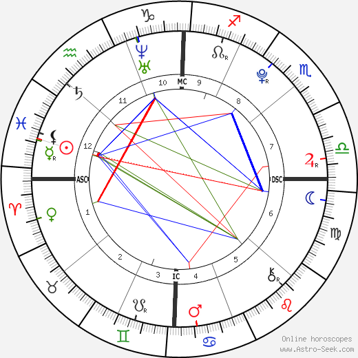 Agust D birth chart, Agust D astro natal horoscope, astrology