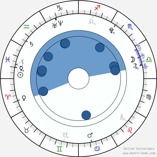Daniel Habrda wikipedia, horoscope, astrology, instagram