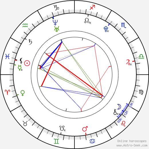 Elise Eberle день рождения гороскоп, Elise Eberle Натальная карта онлайн