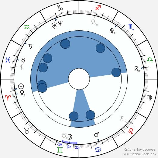 Jonathan Becerra wikipedia, horoscope, astrology, instagram
