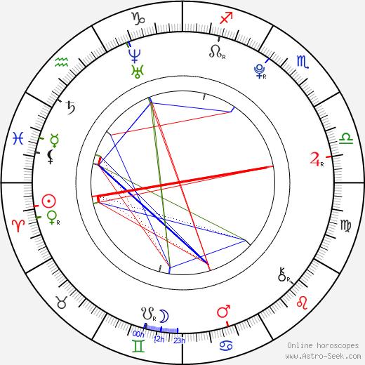 Jonathan Becerra день рождения гороскоп, Jonathan Becerra Натальная карта онлайн