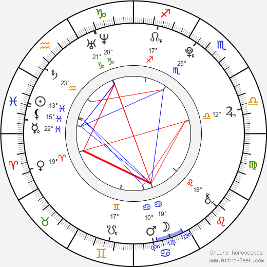 Josef Láska birth chart, biography, wikipedia 2019, 2020