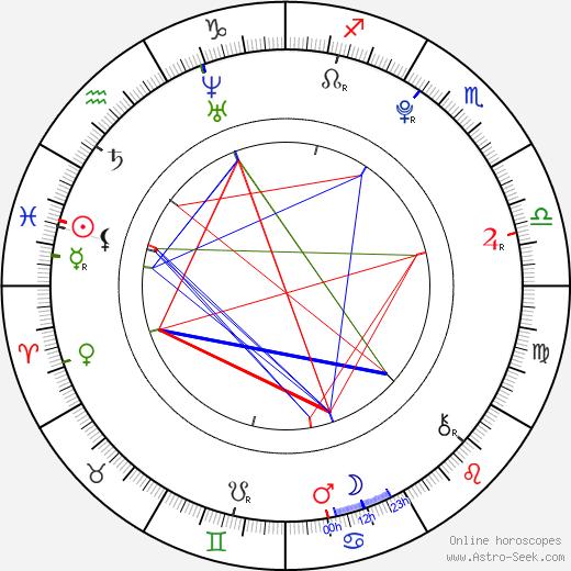 Josef Láska astro natal birth chart, Josef Láska horoscope, astrology