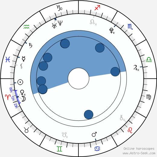 Josef Vařeka wikipedia, horoscope, astrology, instagram