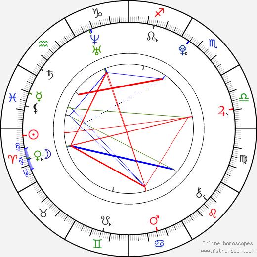 Josef Vařeka birth chart, Josef Vařeka astro natal horoscope, astrology