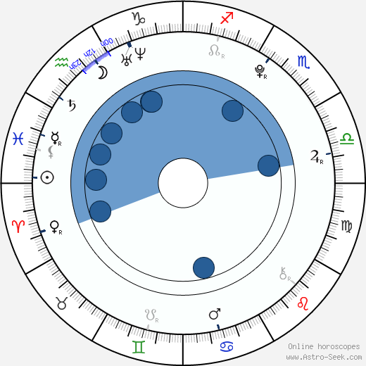 Laura Berschuck wikipedia, horoscope, astrology, instagram