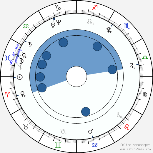 Léa Rougeron wikipedia, horoscope, astrology, instagram