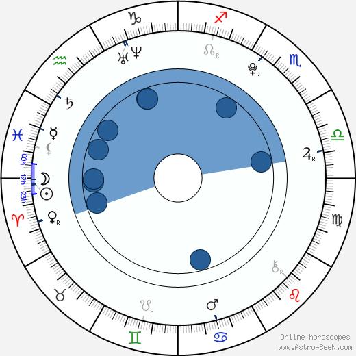 Lee Hyun Woo wikipedia, horoscope, astrology, instagram