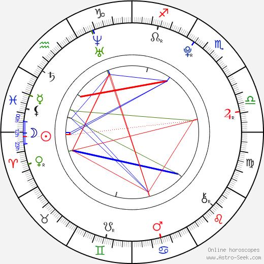 Lee Hyun Woo astro natal birth chart, Lee Hyun Woo horoscope, astrology