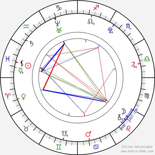 Lilly Roberson день рождения гороскоп, Lilly Roberson Натальная карта онлайн