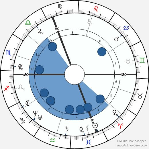 Marine Lorphelin wikipedia, horoscope, astrology, instagram