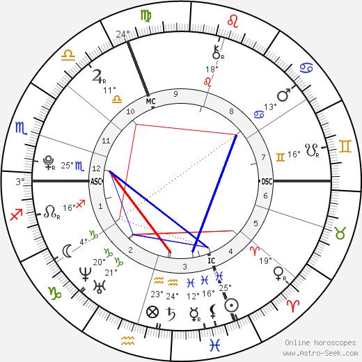 Marine Lorphelin birth chart, biography, wikipedia 2019, 2020