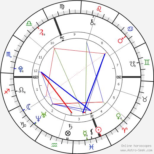 Marine Lorphelin birth chart, Marine Lorphelin astro natal horoscope, astrology